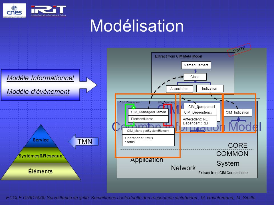 Modélisation CIM/DMTF Common Information Model Modèle Informationnel