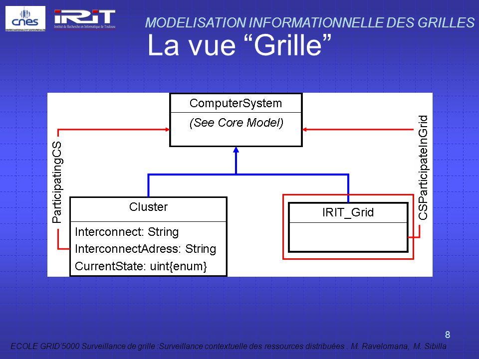 La vue Grille MODELISATION INFORMATIONNELLE DES GRILLES