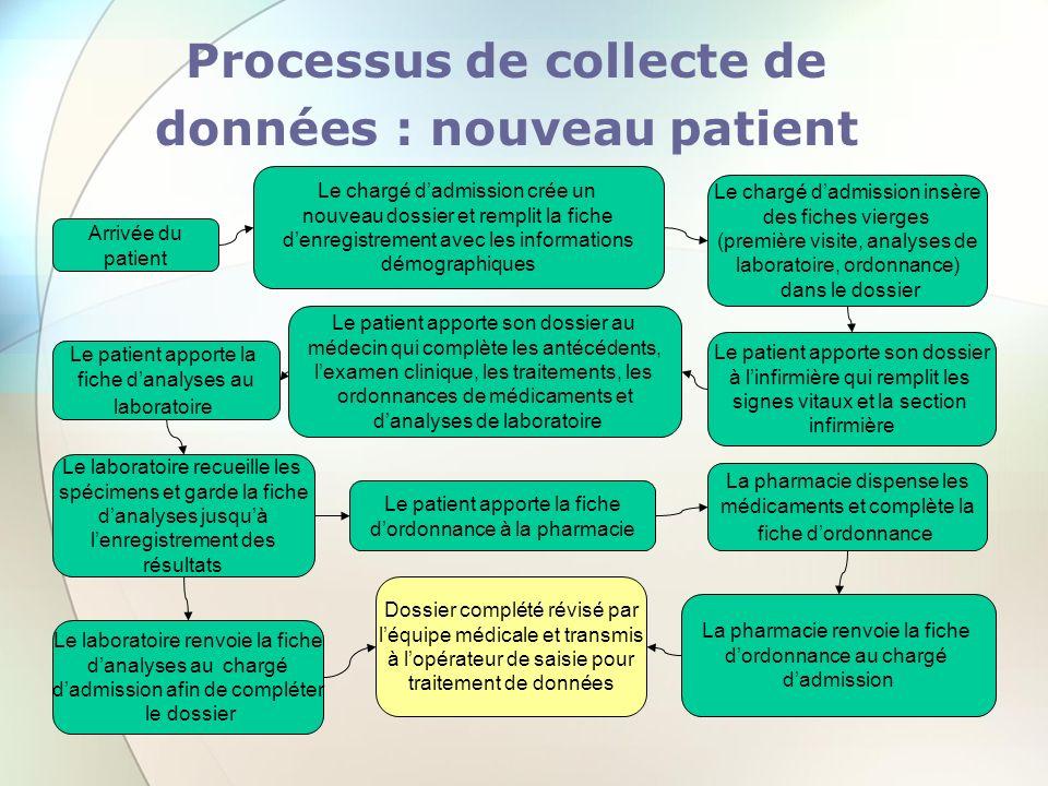 Processus de collecte de données : nouveau patient