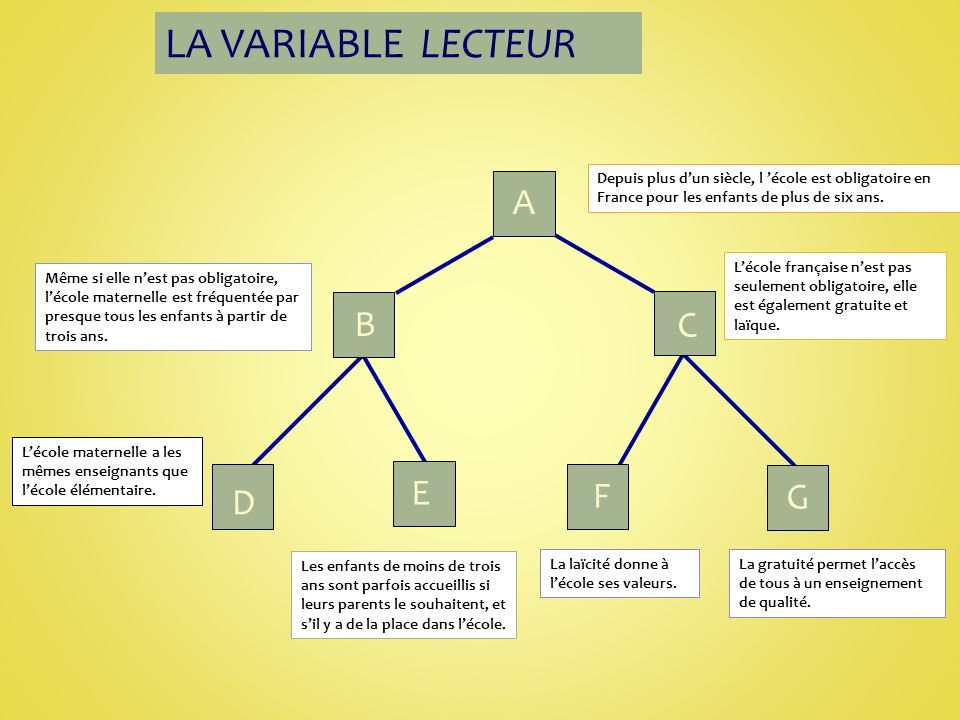 LA VARIABLE LECTEUR A B C E F G D