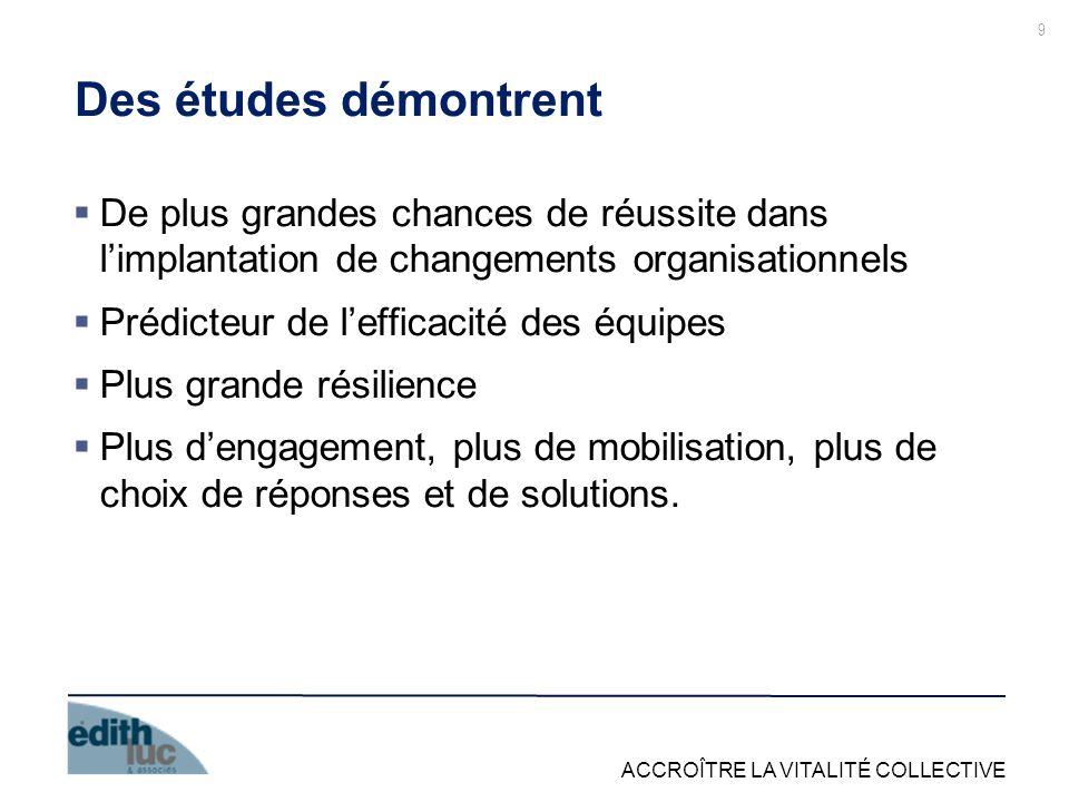 Des études démontrent De plus grandes chances de réussite dans l'implantation de changements organisationnels.