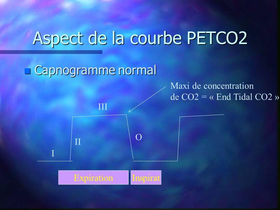 Aspect de la courbe PETCO2