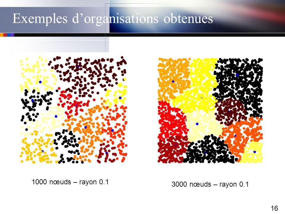 Exemples d'organisations obtenues