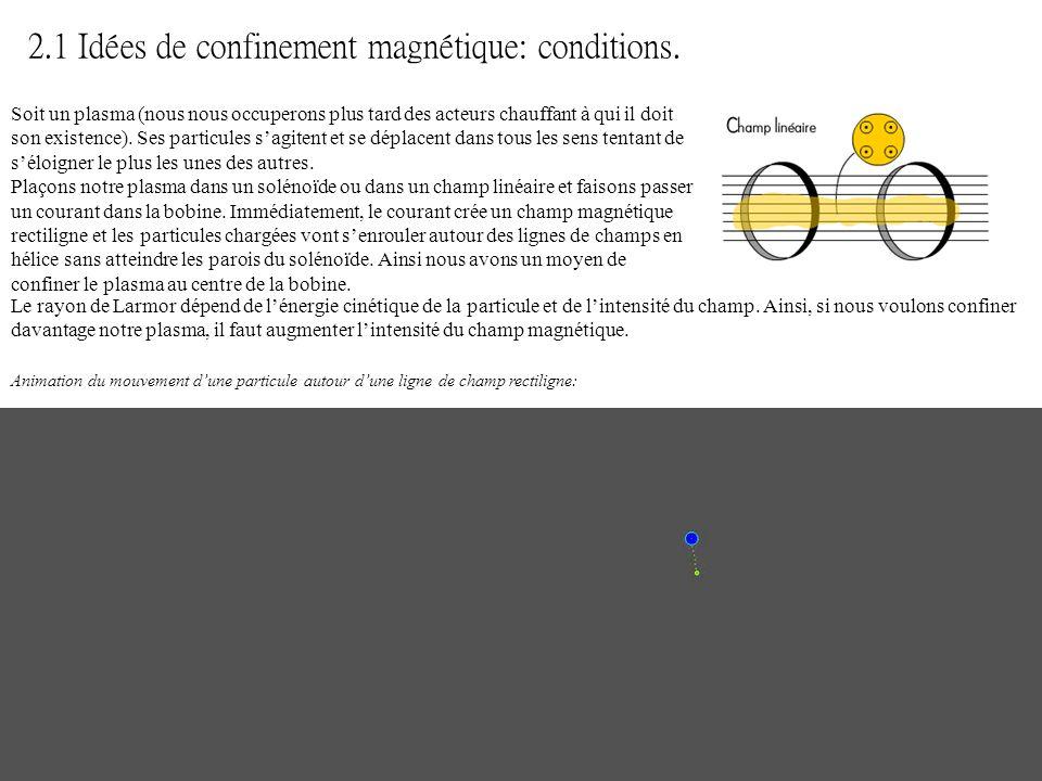 2.1 Idées de confinement magnétique: conditions.