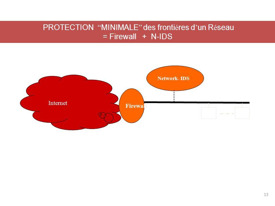 PROTECTION MINIMALE des frontiéres d'un Réseau