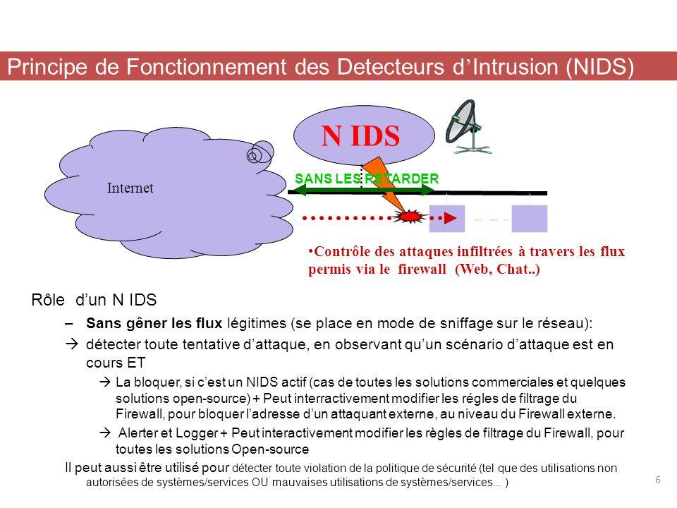 N IDS Principe de Fonctionnement des Detecteurs d'Intrusion (NIDS)