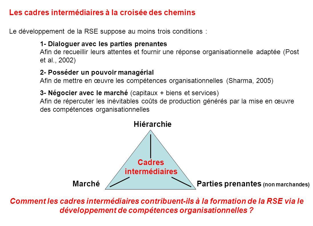 Cadres intermédiaires Parties prenantes (non marchandes)