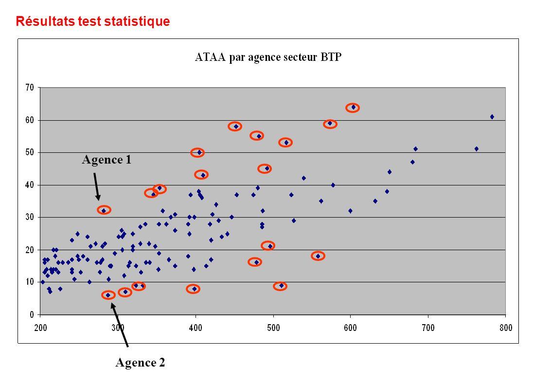 Résultats test statistique