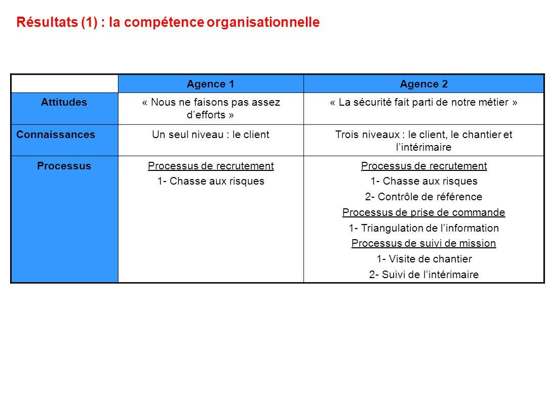 Résultats (1) : la compétence organisationnelle