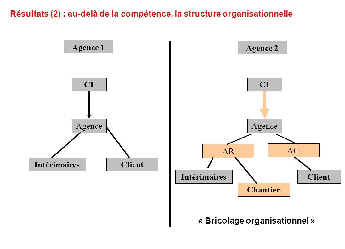 « Bricolage organisationnel »
