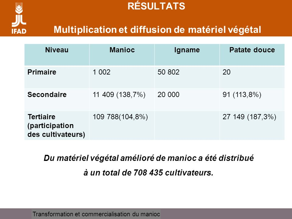 RÉSULTATS Multiplication et diffusion de matériel végétal