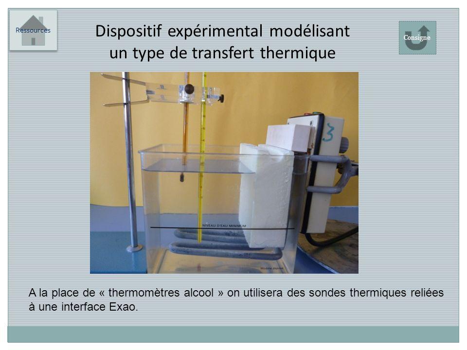 Dispositif expérimental modélisant un type de transfert thermique
