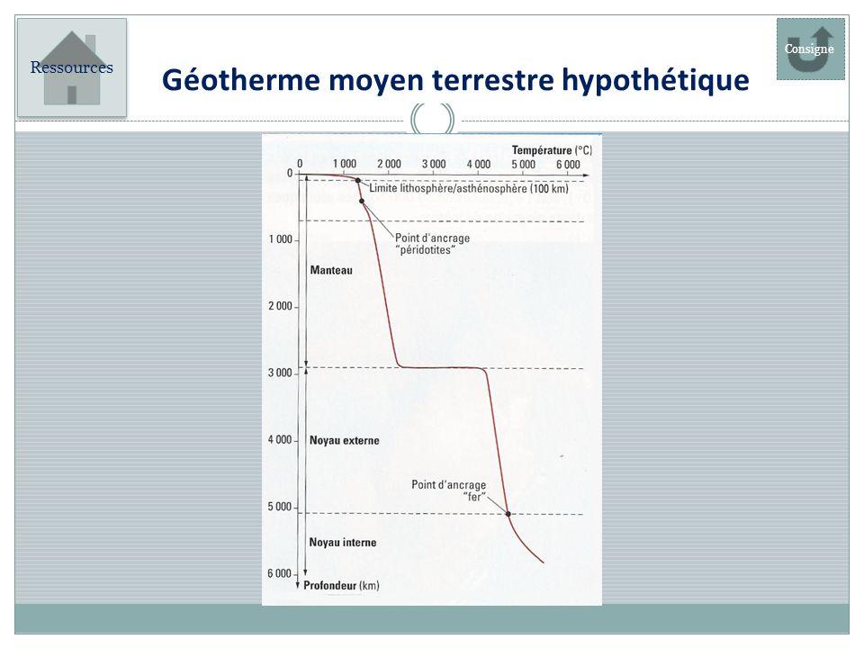 Géotherme moyen terrestre hypothétique