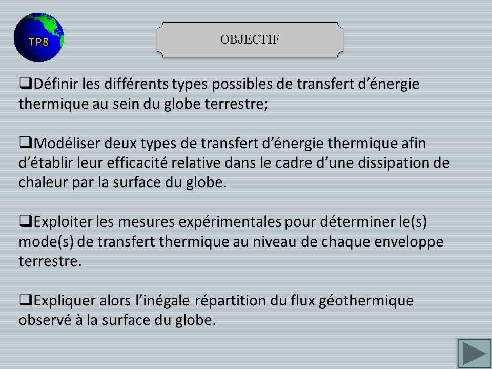 OBJECTIF TP8. Définir les différents types possibles de transfert d'énergie thermique au sein du globe terrestre;