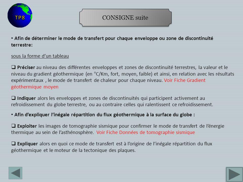 CONSIGNE suite TP8. Afin de déterminer le mode de transfert pour chaque enveloppe ou zone de discontinuité terrestre: