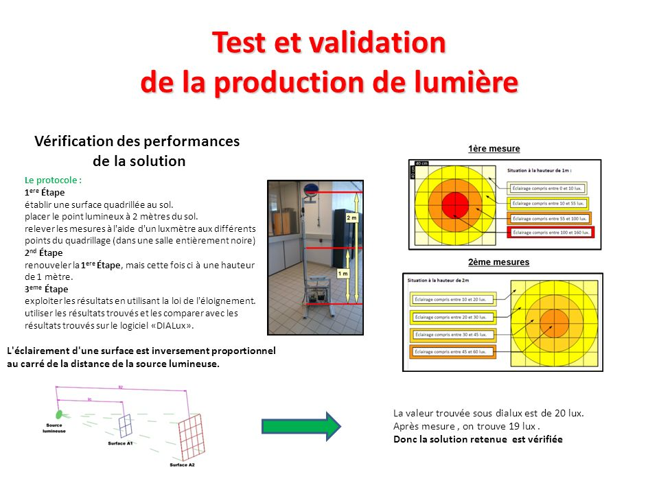 Test et validation de la production de lumière