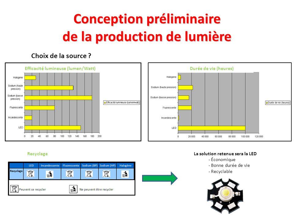 Conception préliminaire de la production de lumière