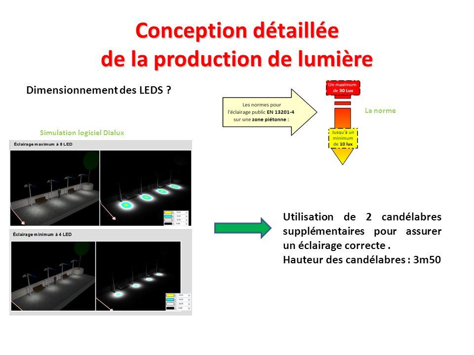 Conception détaillée de la production de lumière