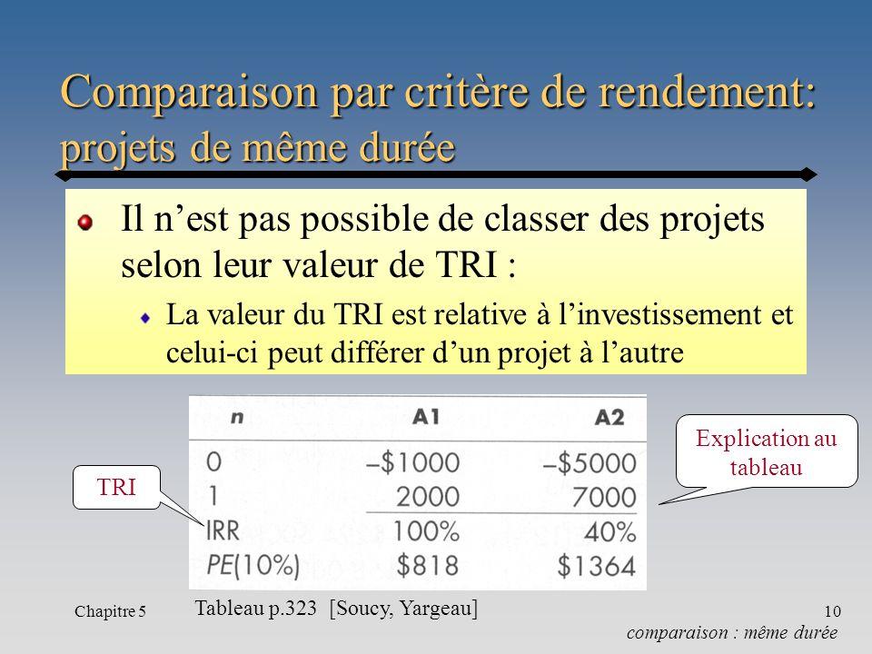 Comparaison par critère de rendement: projets de même durée