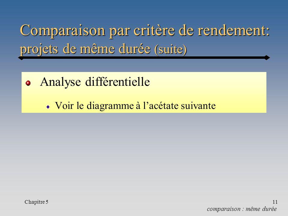 Comparaison par critère de rendement: projets de même durée (suite)