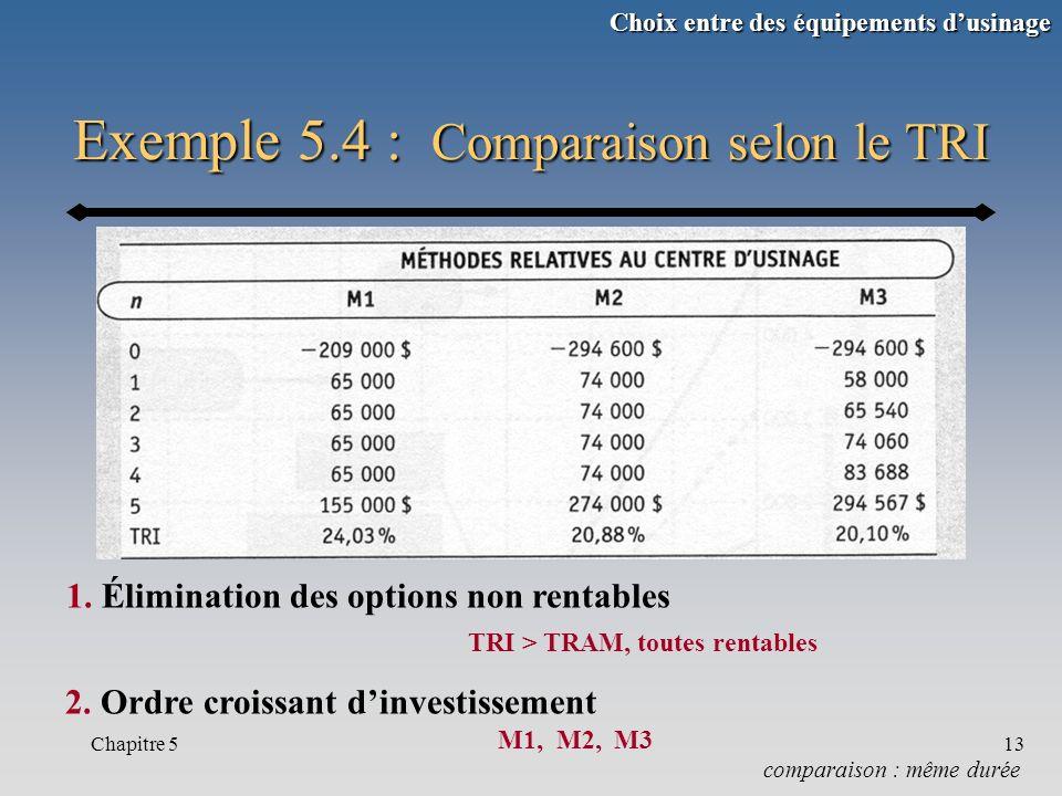 Exemple 5.4 : Comparaison selon le TRI