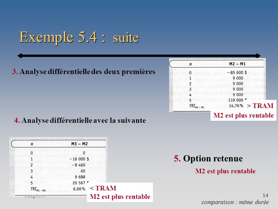 Exemple 5.4 : suite 5. Option retenue