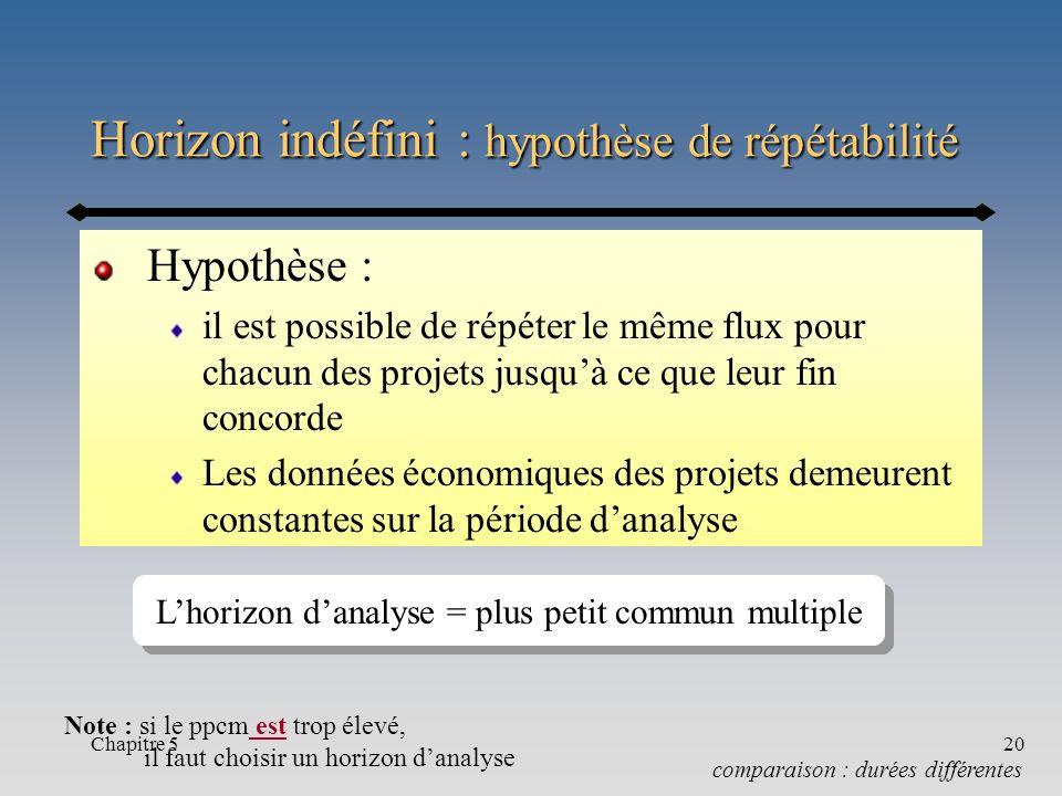 Horizon indéfini : hypothèse de répétabilité