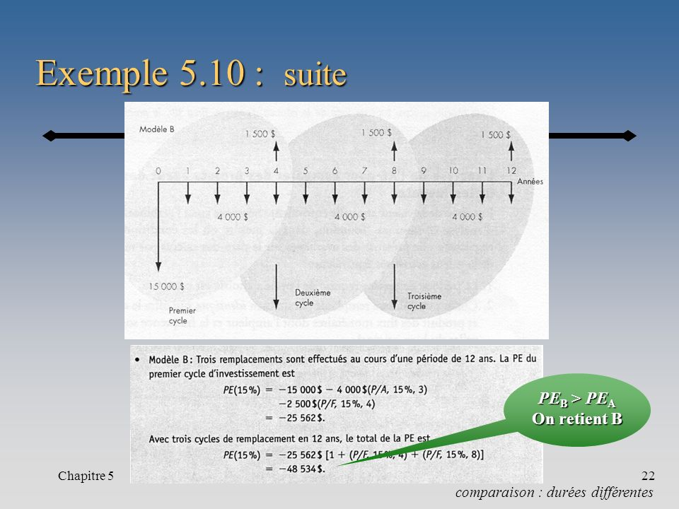Exemple 5.10 : suite PEB > PEA On retient B