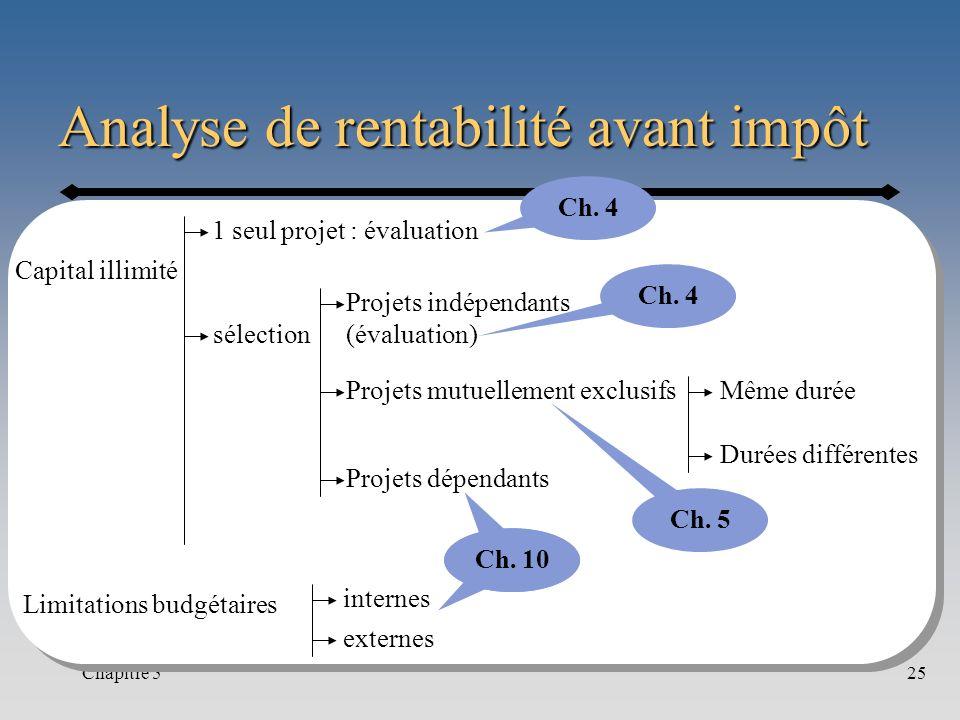 Analyse de rentabilité avant impôt