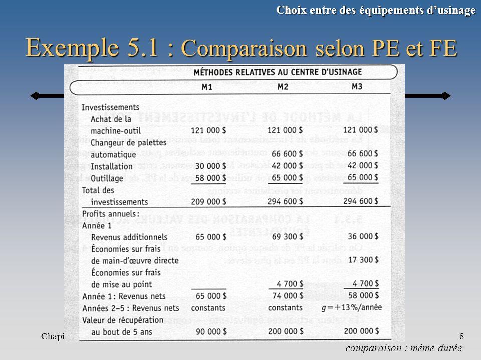 Exemple 5.1 : Comparaison selon PE et FE