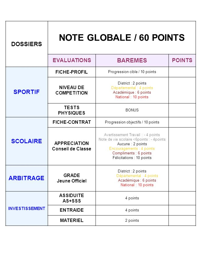 NOTE GLOBALE / 60 POINTS DOSSIERS BAREMES SPORTIF SCOLAIRE ARBITRAGE