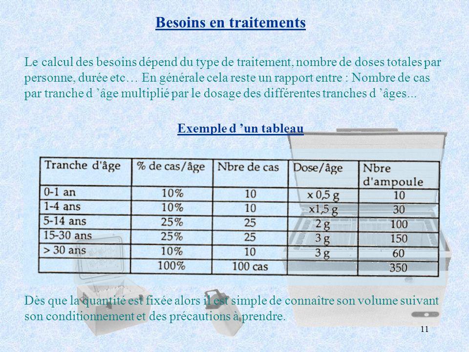 Besoins en traitements