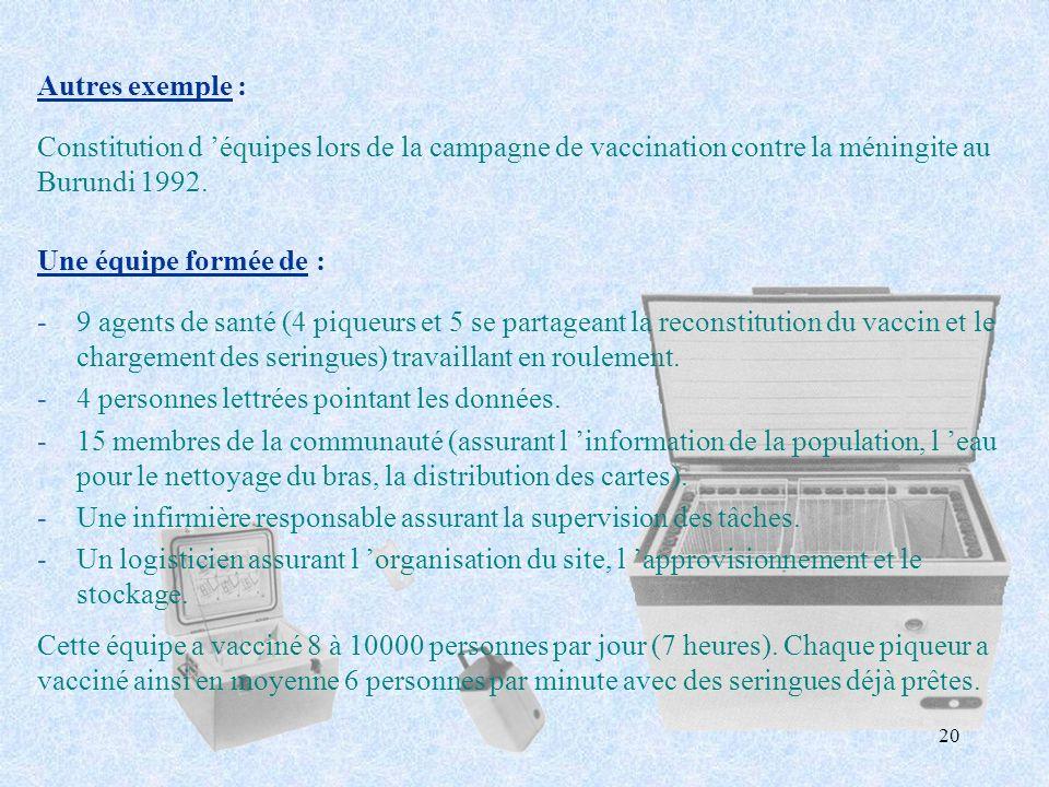 Autres exemple : Constitution d 'équipes lors de la campagne de vaccination contre la méningite au Burundi 1992.