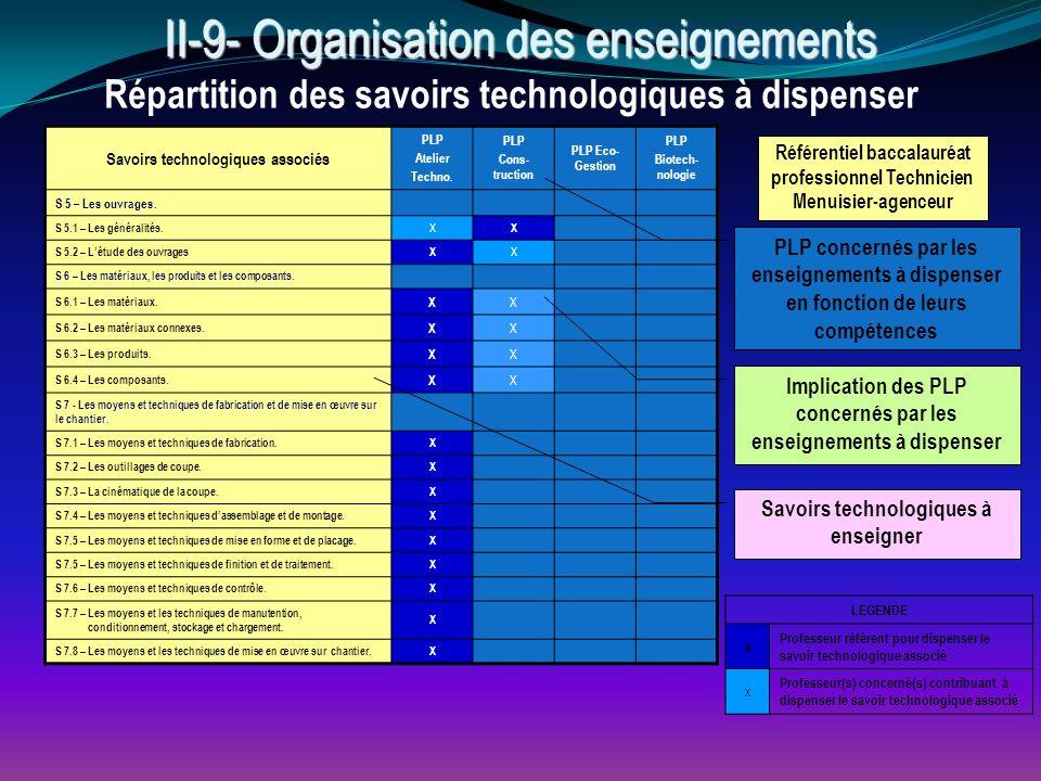 II-9- Organisation des enseignements