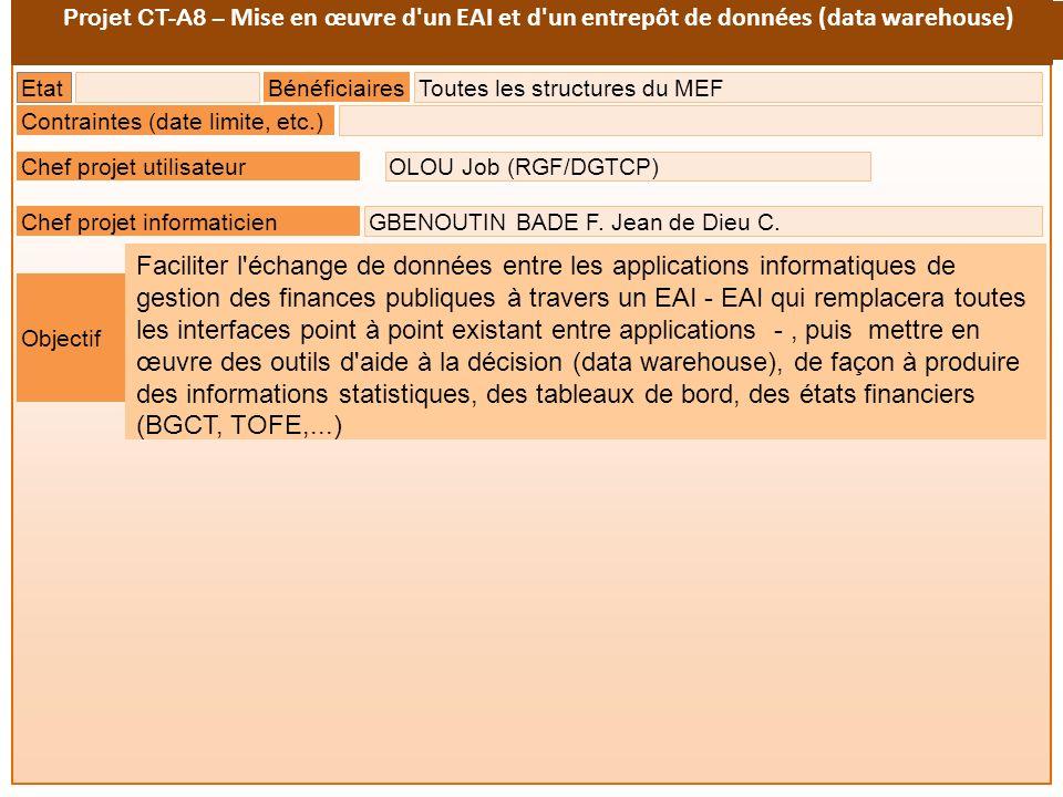 Projet CT-A8 – Mise en œuvre d un EAI et d un entrepôt de données (data warehouse)