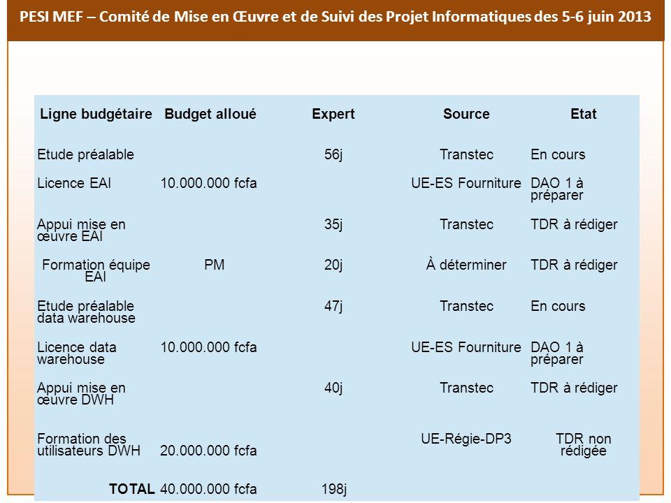 Ligne budgétaire Budget alloué Expert Source Etat
