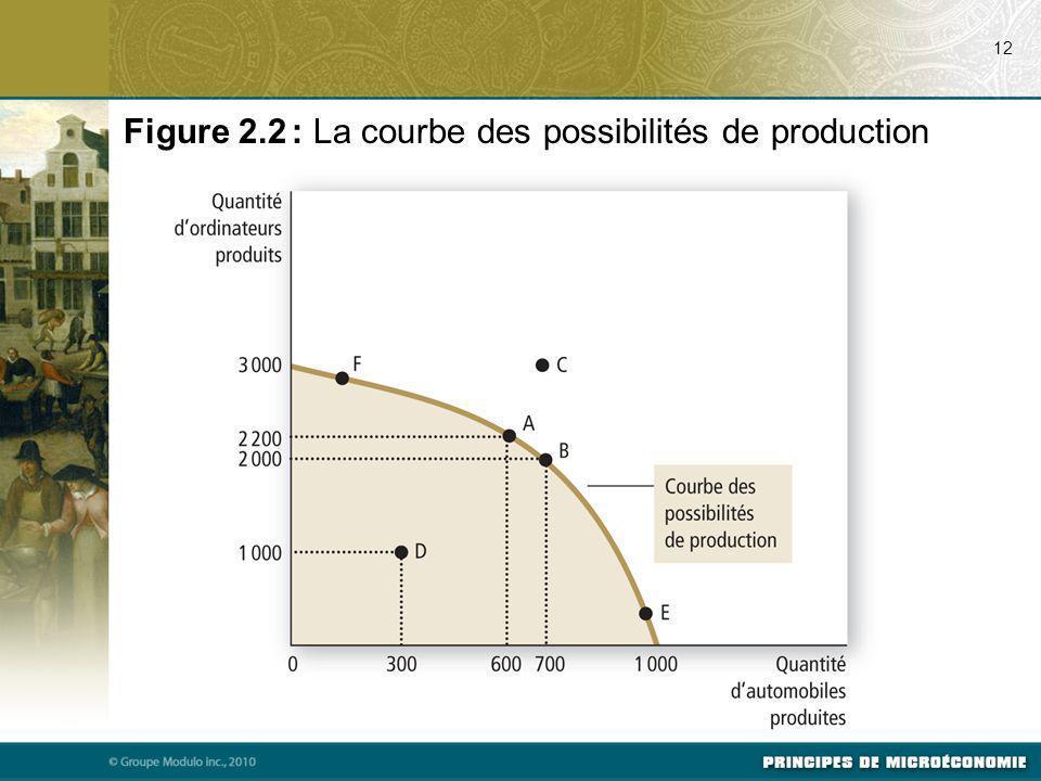 Figure 2.2 : La courbe des possibilités de production