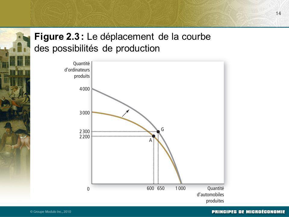 07/24/09 14. Figure 2.3 : Le déplacement de la courbe des possibilités de production.