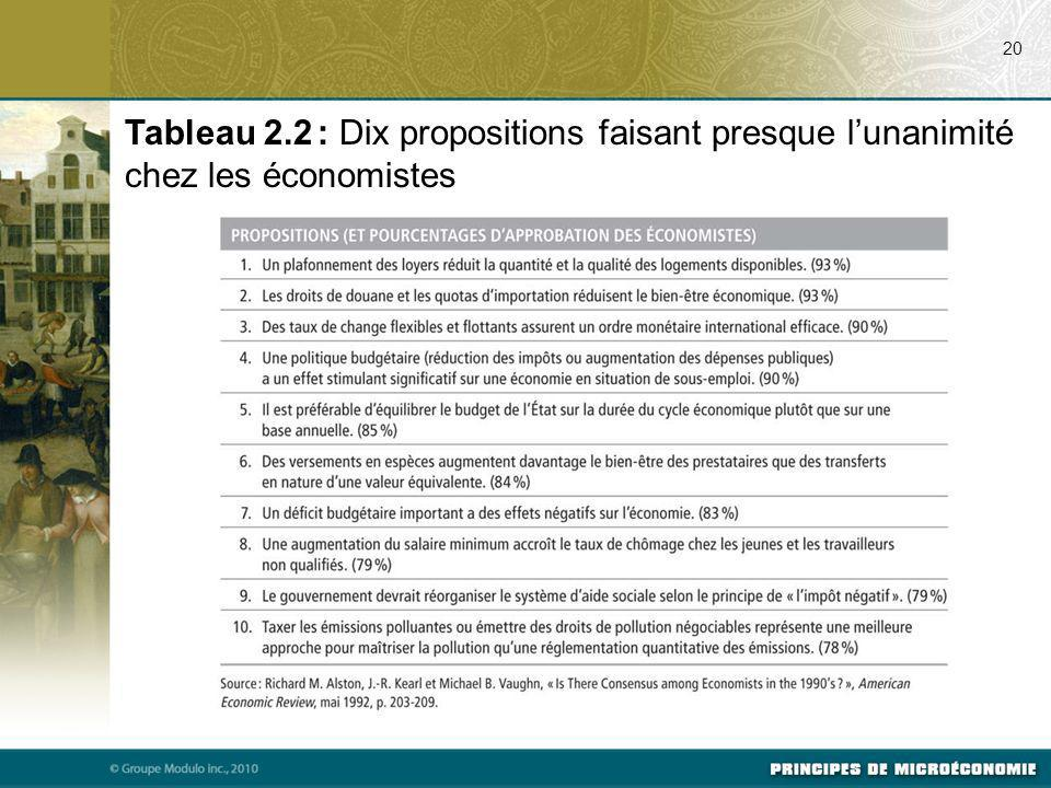 07/24/09 20. Tableau 2.2 : Dix propositions faisant presque l'unanimité chez les économistes.