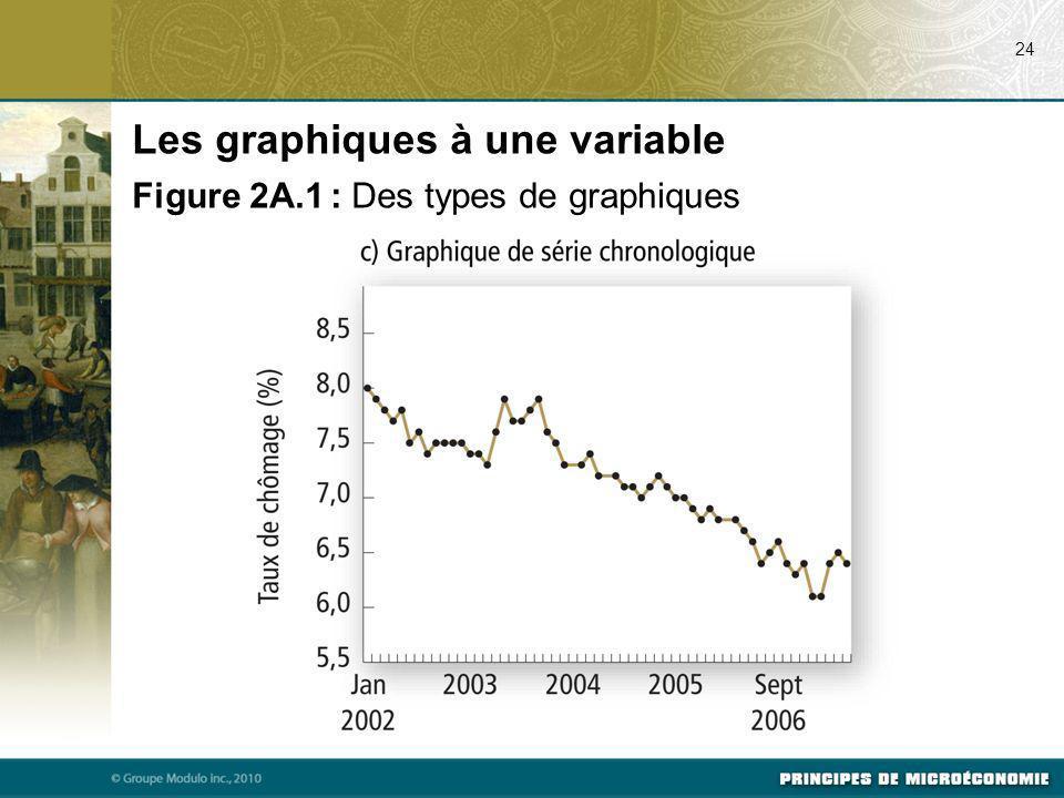 Les graphiques à une variable
