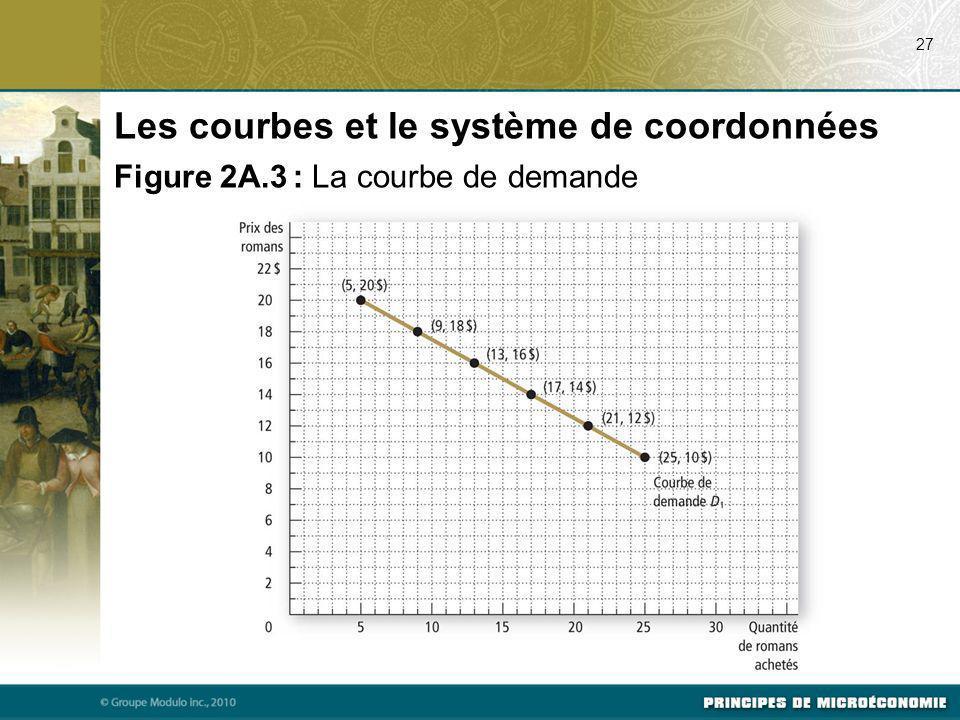 Les courbes et le système de coordonnées