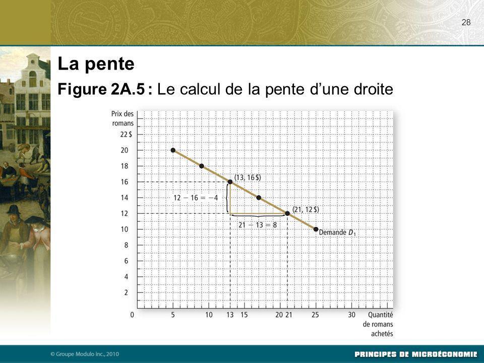 La pente Figure 2A.5 : Le calcul de la pente d'une droite