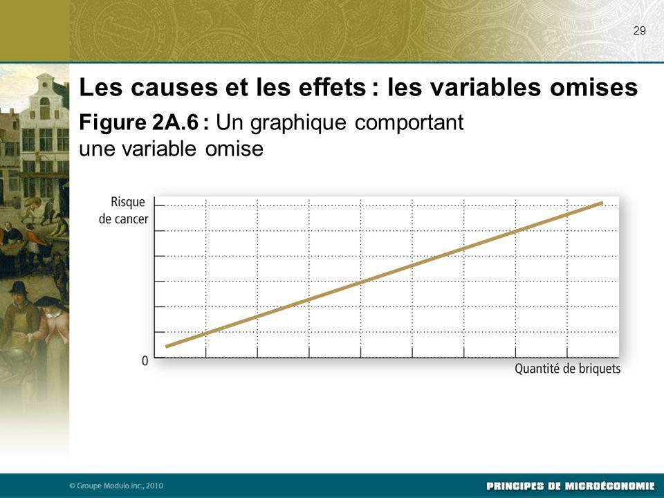Les causes et les effets : les variables omises