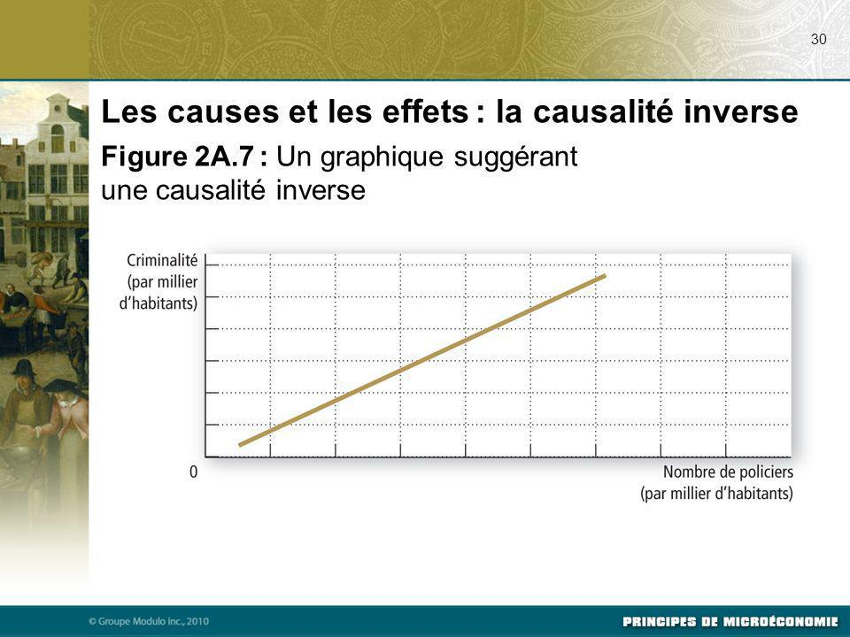 Les causes et les effets : la causalité inverse
