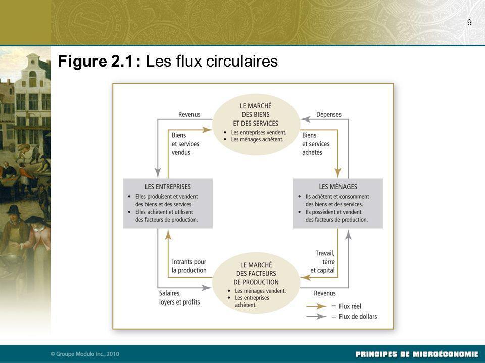 Figure 2.1 : Les flux circulaires