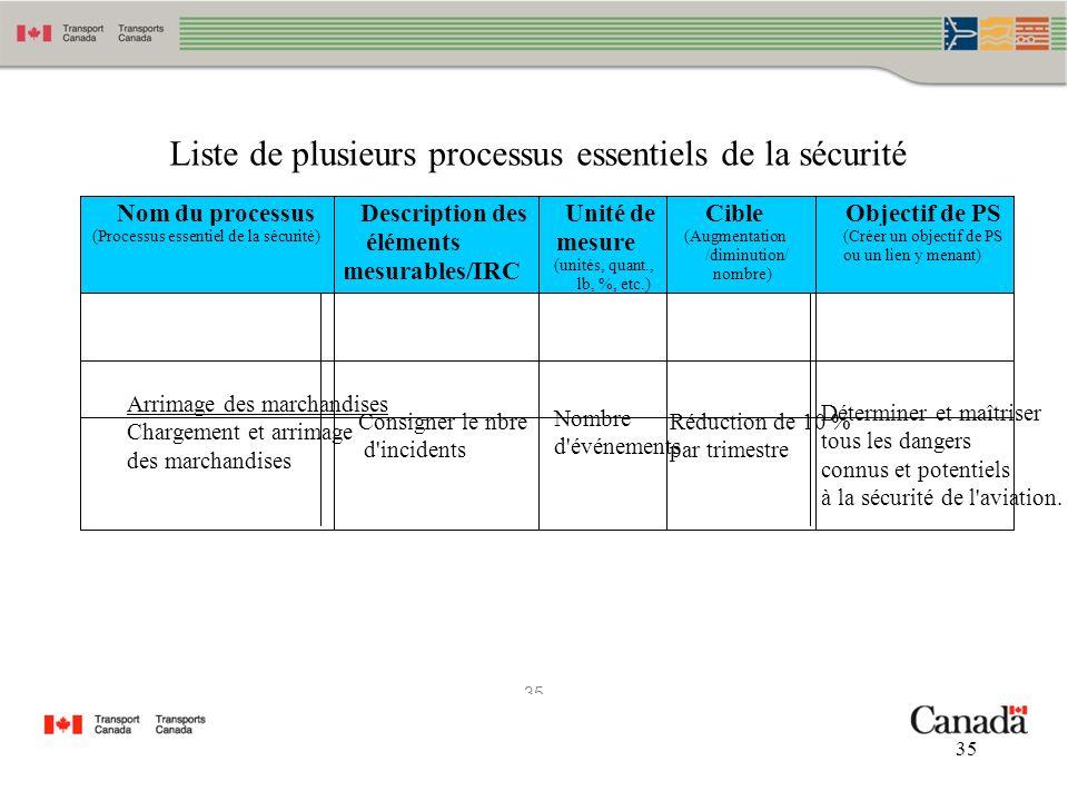 Liste de plusieurs processus essentiels de la sécurité