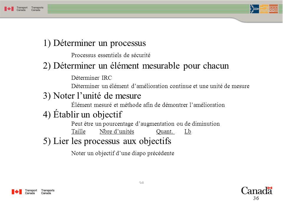 1) Déterminer un processus Processus essentiels de sécurité