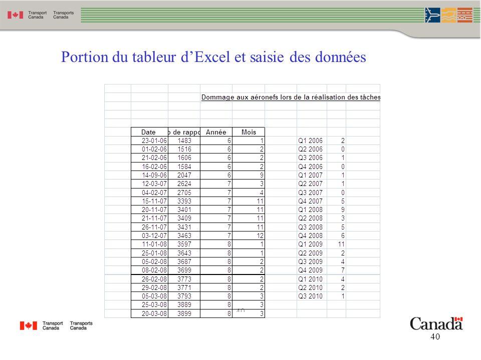 Portion du tableur d'Excel et saisie des données