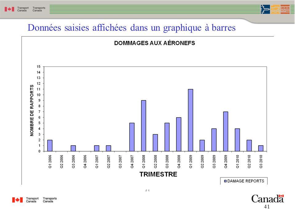 Données saisies affichées dans un graphique à barres