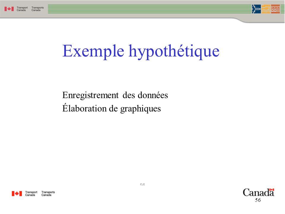 Exemple hypothétique Enregistrement des données Élaboration de graphiques